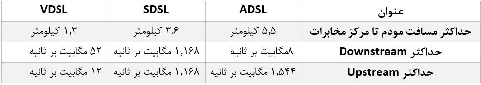تفاوت اینترنت ADSL با VDSL چیست